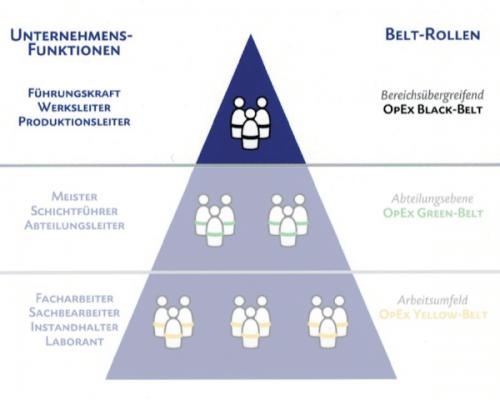 Belt Rollen Pyramide – Black Belt