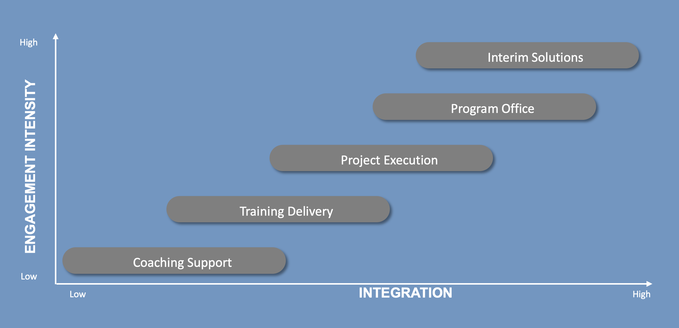 Flexible Delivery Models